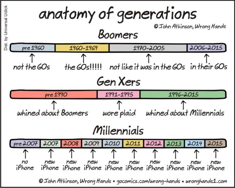 Die Unterschiede zwischen den Generationen in einer Übersicht
